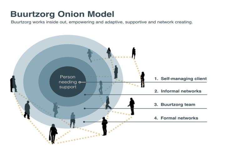 buurtzorg onion model