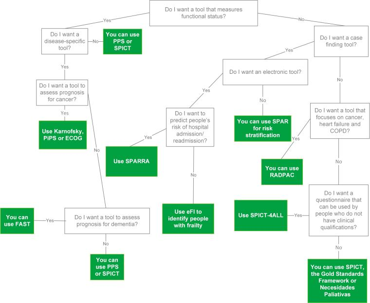 Palliative care tools decision tree v0.6