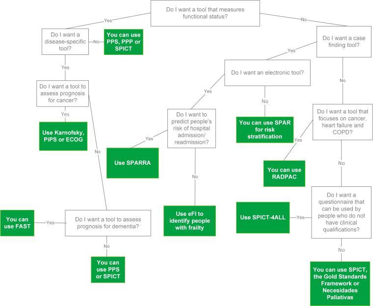 Palliative care tools decision tree v0.7