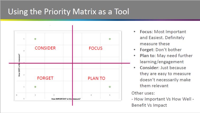 Prioritisation matrix